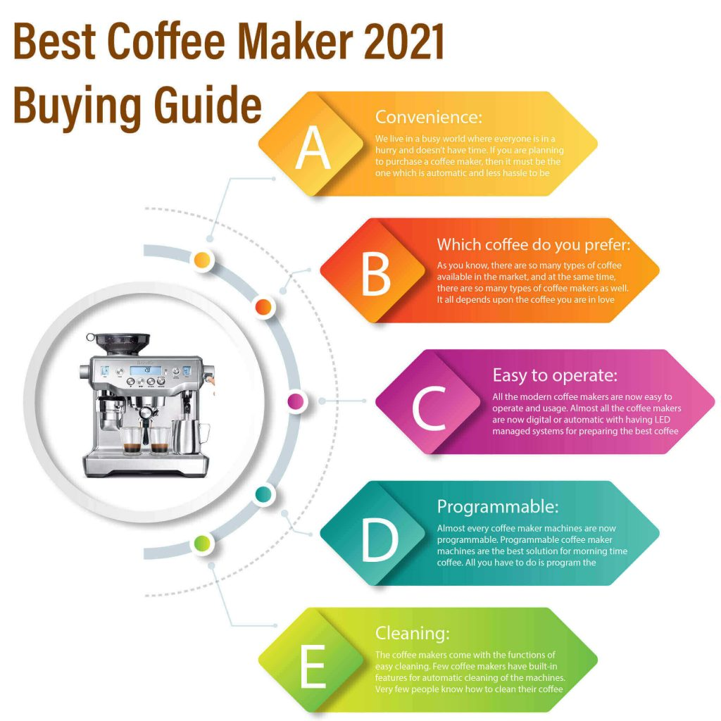 Best Coffee Maker 2021 Buying Guide Infographics